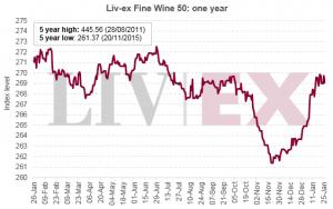 liv-ex chart